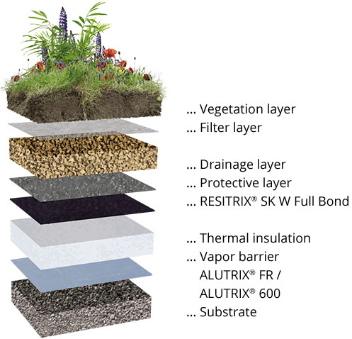 Green roof waterproofing with EPDM roofing membranes | RESITRIX®
